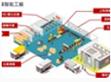 媒体报导 (经济日报):明纬制造执行系统(MES) 提升标准电源的质量