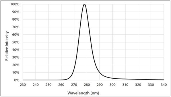 紫外线UV-C杀菌LED灯与LED驱动器
