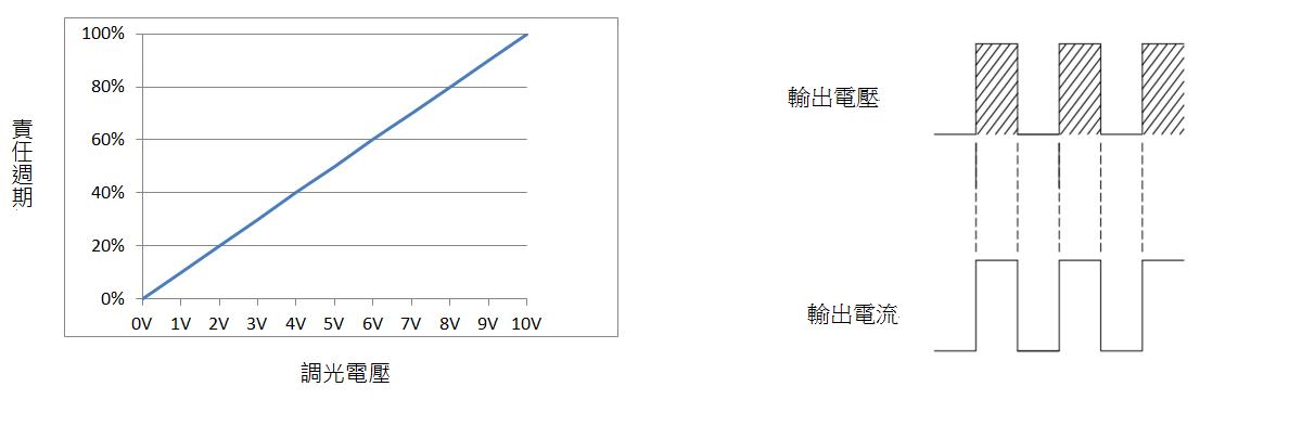 定电压无频闪开关电源调光应用